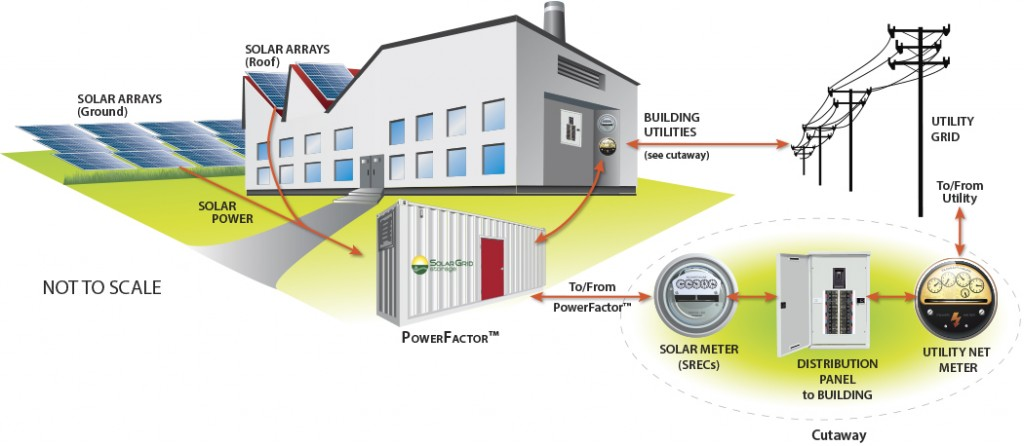 A utility microgrid schematic. Graphic: Solar Grid Storage