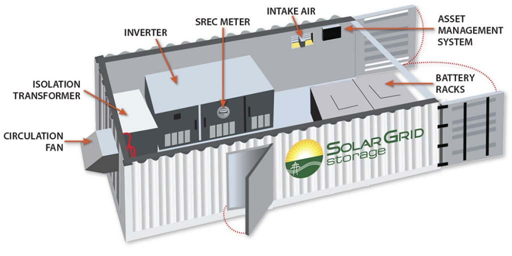 A schematic of the Solar Grid Storage system