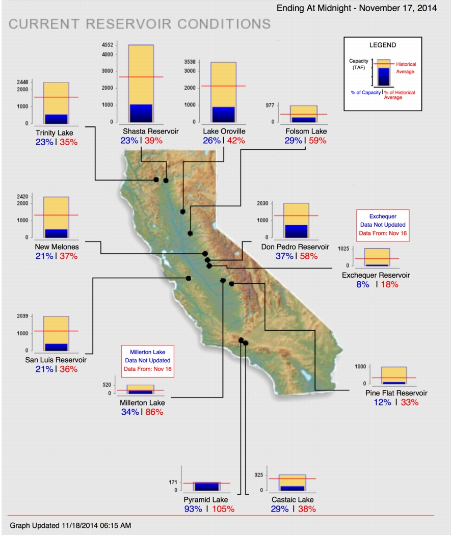 Current conditions of California reservoirs. On average, the state's major reservoirs are at 27% of their capacity. Source: California Dept. of Water Resources.