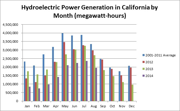 A graph showing the drop in hydropower production over the past three years. Source: U.S. Dept. of Energy - Energy Information Administration.