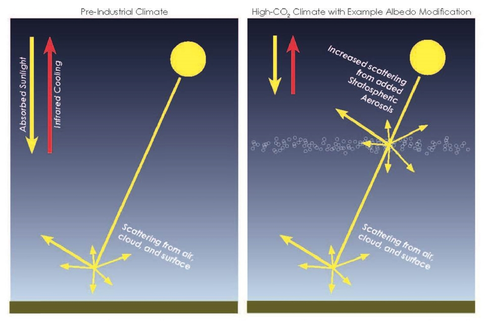 Schematic showing how albedo modification could reduce the amount of sunlight reaching the Earth's surface. Source: National Academy of Sciences