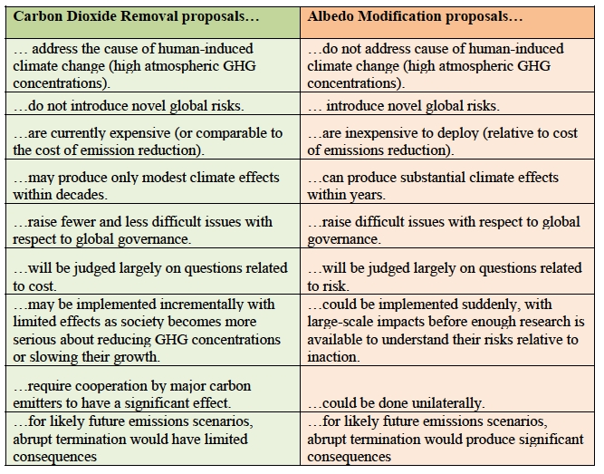 Pros and cons of albedo modification and carbon capture. Source: National Academy of Sciences