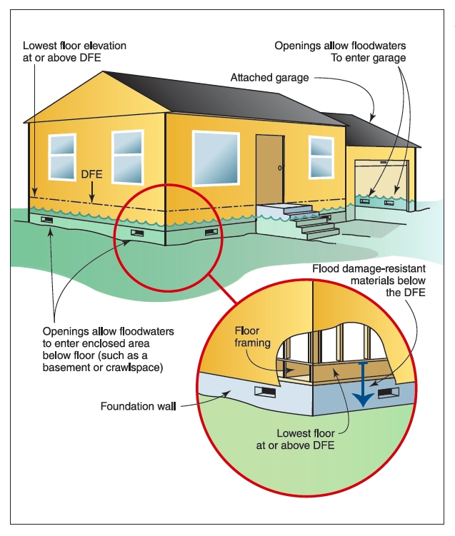 Wet floodproofing strategies, including openings that allow floodwaters to enter the basement. Graphic: FEMA