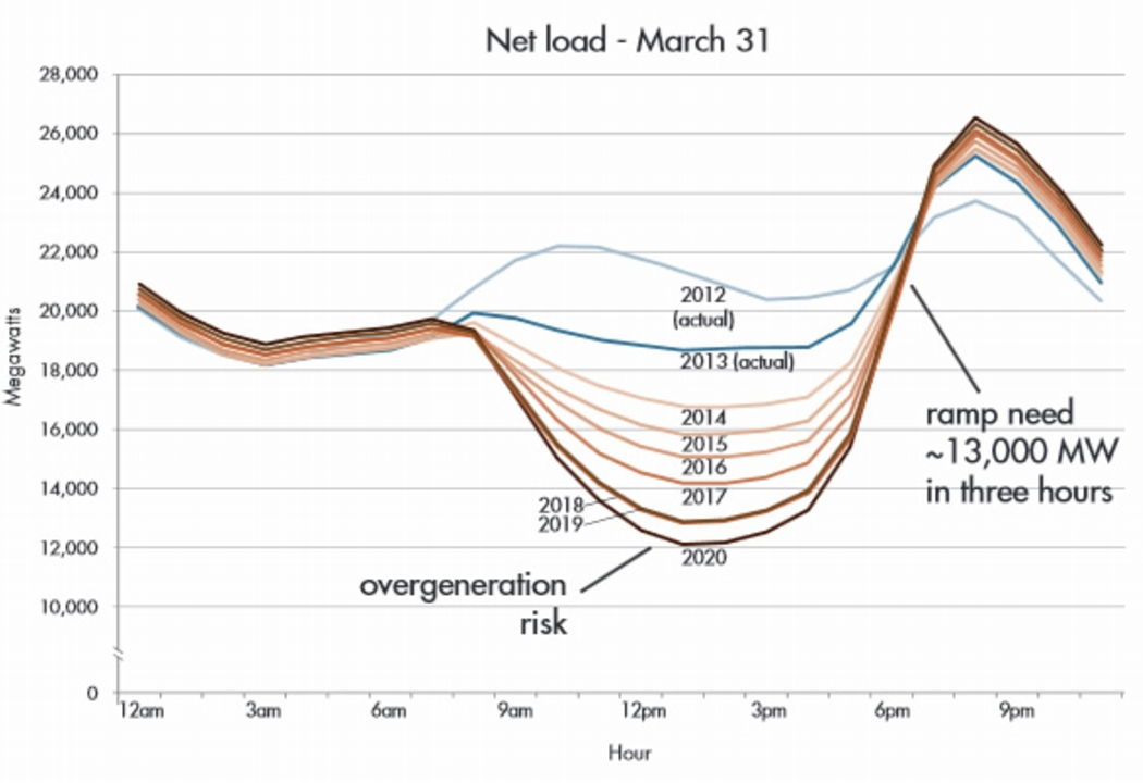 This duck-shaped graph shows the net power usage vs. time of day for a southern California utility company. If the evening peak is leveled off the graph will appear more like a duck in flight, with the neck stretched out horizontally. Credit: The Regulatory Assistance Project