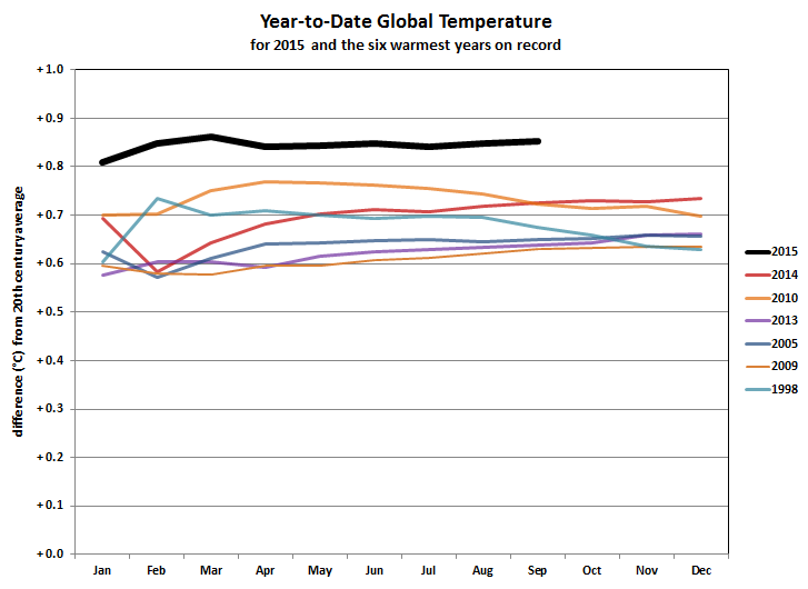 Monthly average global temperatures for the six hottest years on record (color graphs) and data for 2015. Source: NOAA National Centers for Environmental Information