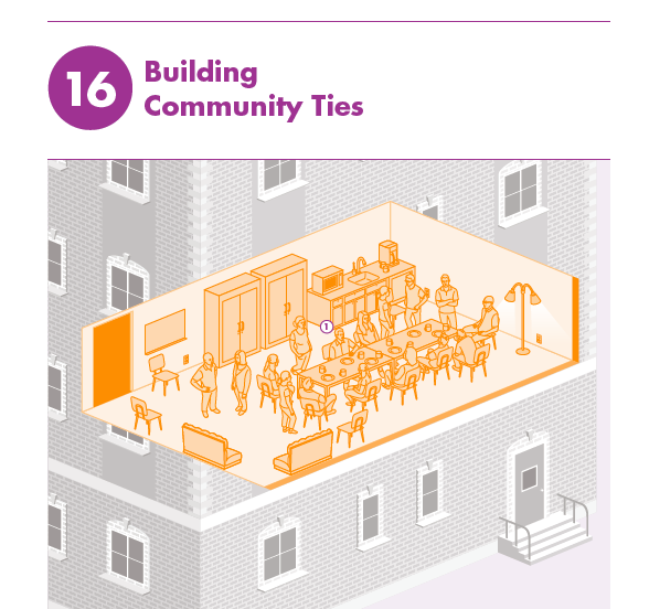 While most of the strategies relate to the building and infrastructure, four of the 19 strategies address community. Building a strong sense of community in a multifamily building—and strong ties between residents and the larger community—are critical in enhancing resilience.