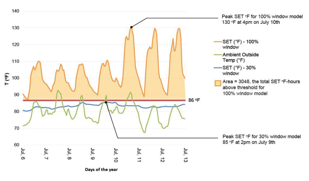 Figure 3: Summer Extreme Cold Week Performance. This graph shows the fluctuation of SET oF during the hottest week of the year (July 6th – 13th). The highlighted areas show the total SET oF hours below the threshold for both models.