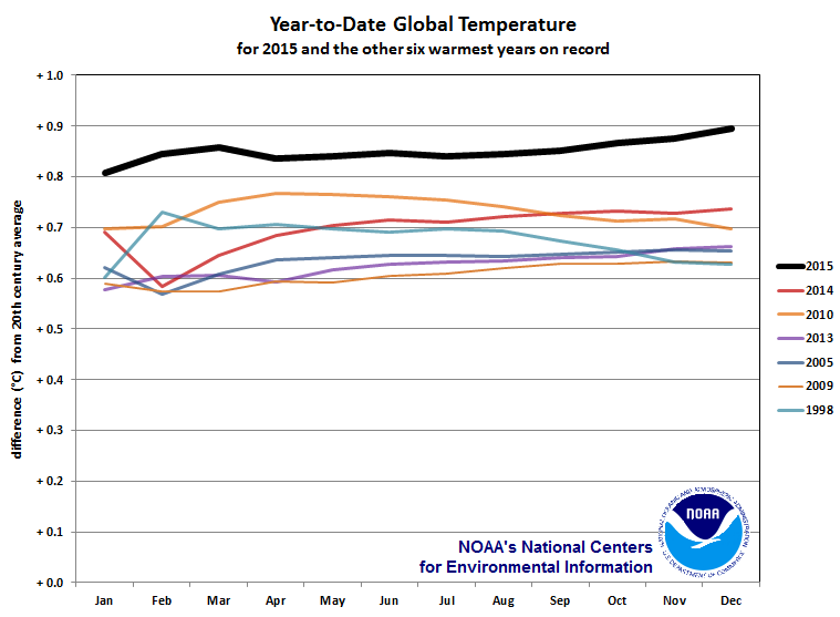 Average monthly global temperatures for 2015 (in black) compared with monthly global temperatures for the next six-warmest years. Source: NOAA