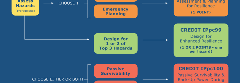 The LEED Pilot Credits on Resilient Design Are Back Up!